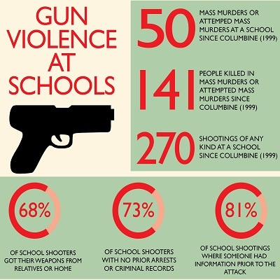 Gun Violence on Recovery Wise