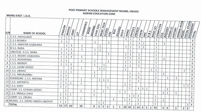 2017/2018 PPSMB Recruitment |Over 2,000 Enugu State Government Post Primary School Vacancies