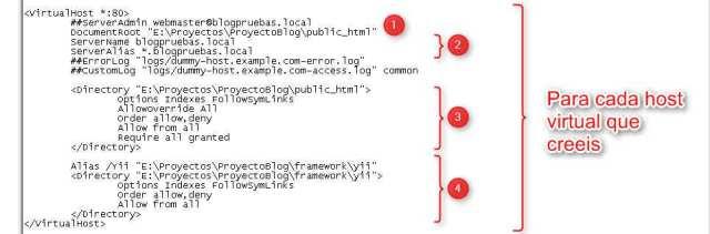 Configuracion host virtual