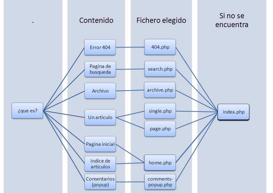 mapa de gestion de ficheros en wordpress