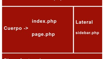 pantalla segun wordpress