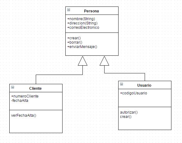 Ejemplo herencia UML