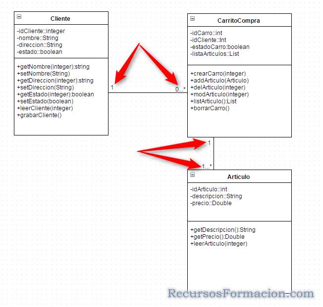 UML-Diagrama de clases