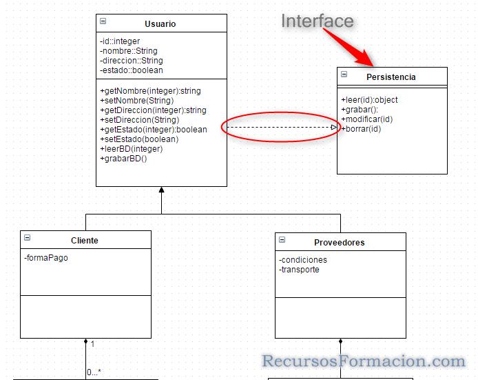 UML- interfaces