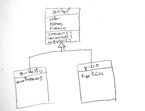 UML-Herencia