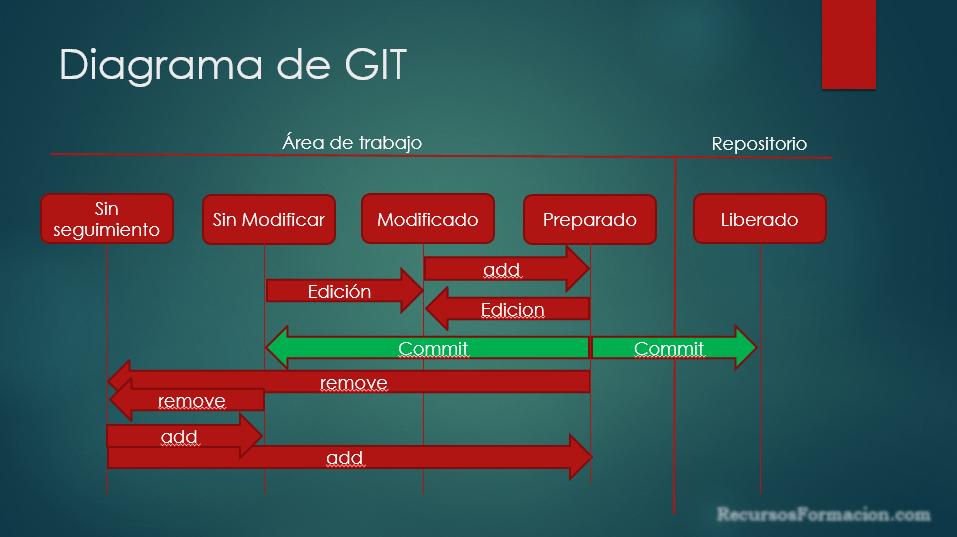 Status de GIT