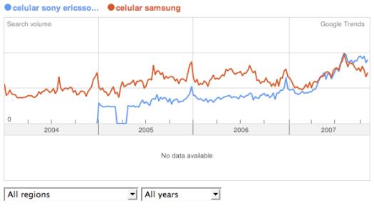 Celulares Sony Ericsson vs. Samsung