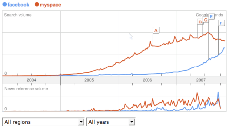 GoogleTrending: MySpace vs. Facebook