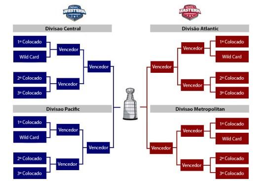 Infográfico Playoff NHL 2016/2017