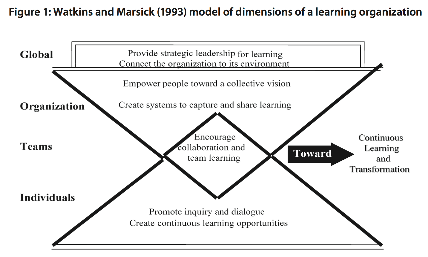 Watkins and Marsick dimensions of a learning organization