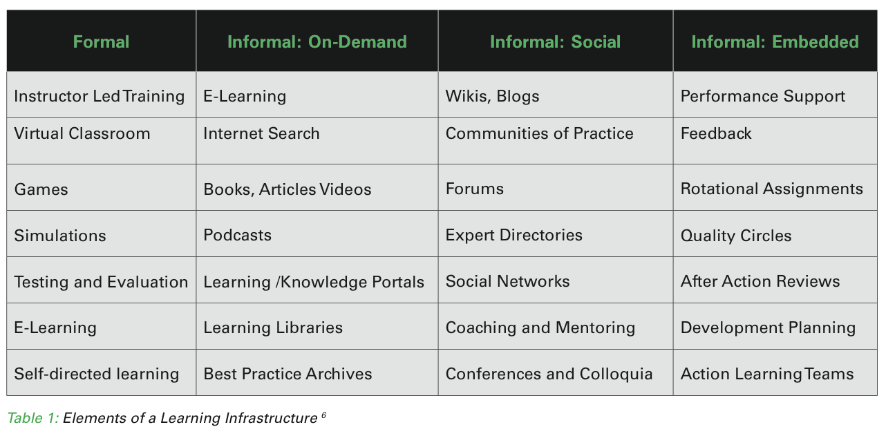 Elements of a learning dashboard-Watkins