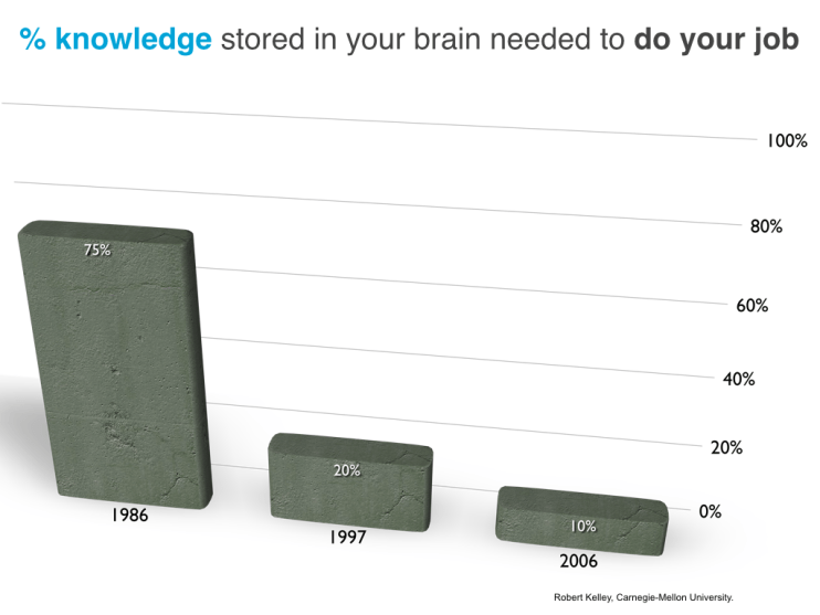 Percent of knowledge stored in your brain needed to do your job