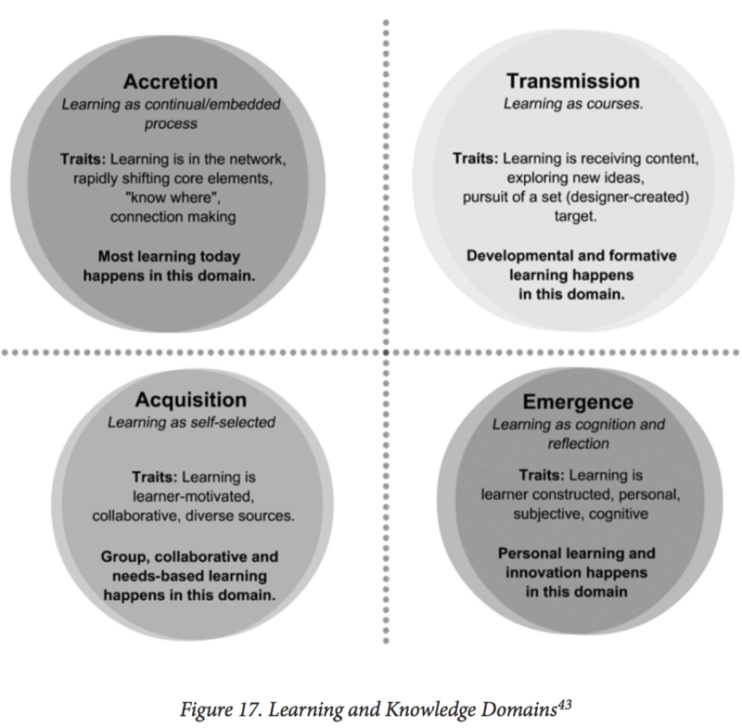 Figure 17 Learning and knowledge domains