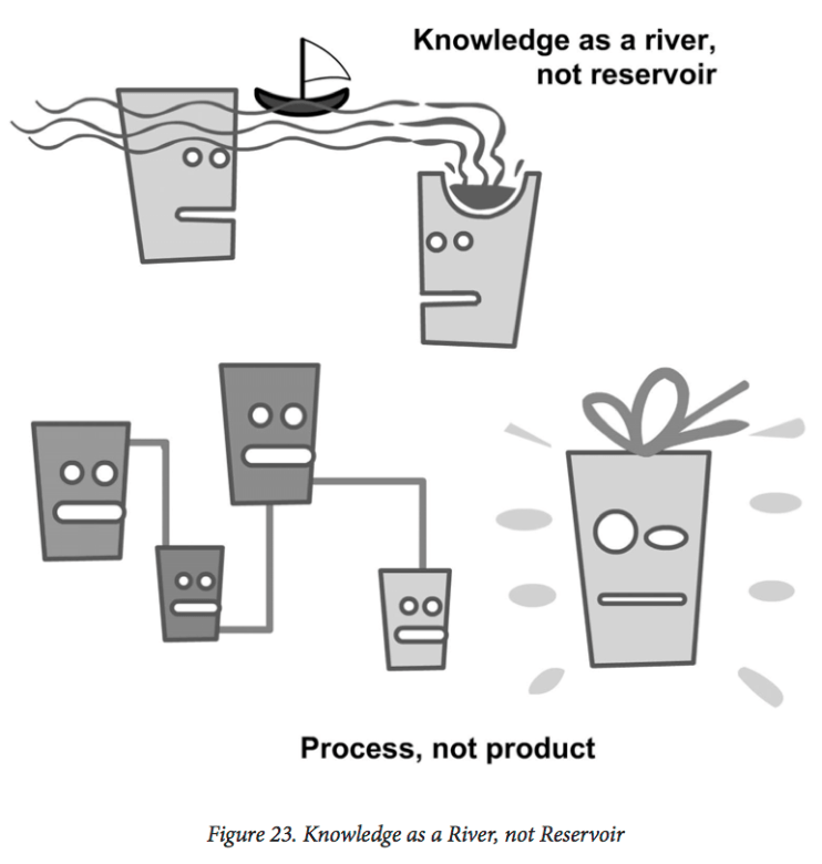 Figure 23 Knowledge as process, not product