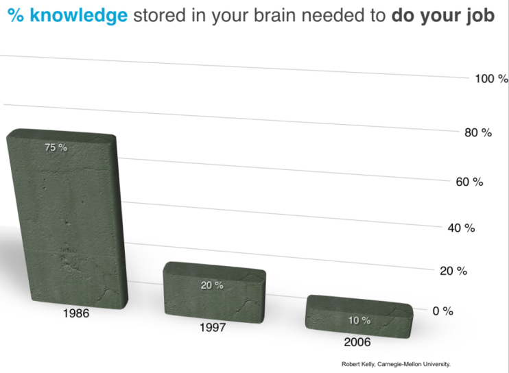 Robert Kelly: % knowledge stored in your brain needed to do your job from 1986 to 2006
