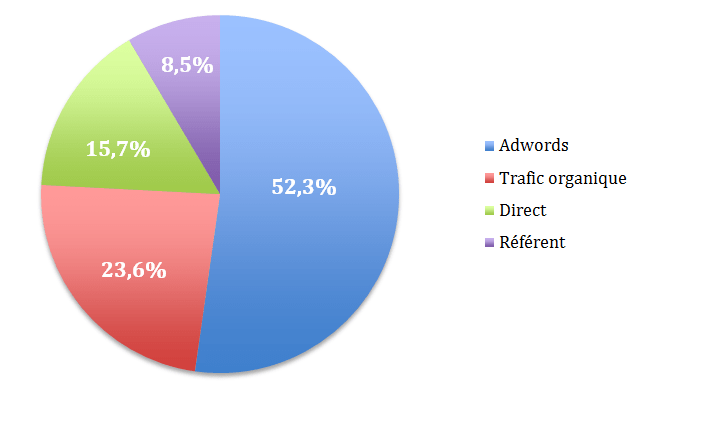 acquisition google analytics - audit seo