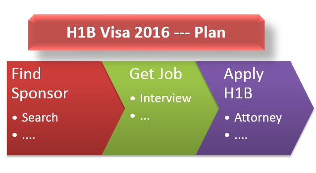 How to Apply for H1B Visa 2016