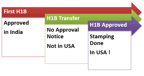 travel after h1b approval | Joshymomo org