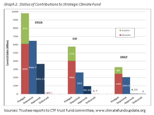 Status of contributions to the FIP.