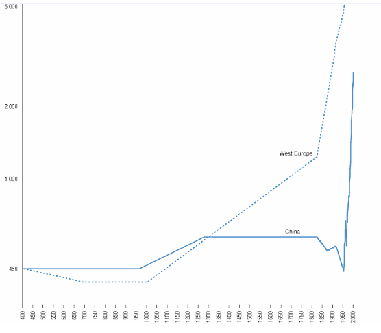 Growth in China