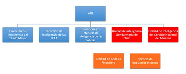 Chile. ANI Recargada: La Super Agencia de Inteligencia de Piñera ...