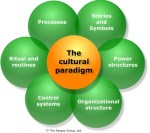 Learn from Culture to Become the Church