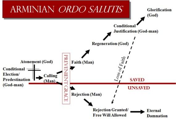 Arminian Ordo Salutis