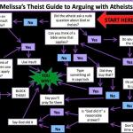 3 simple words to say to an atheist who criticizes Christianity