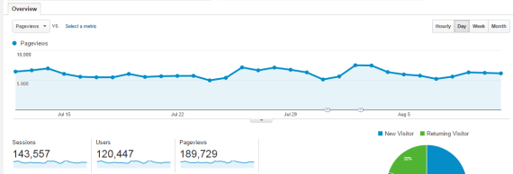 200000 pageviews per month