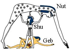 Geb Nut Shu Egpyptian Creation Genesis 1 6-8