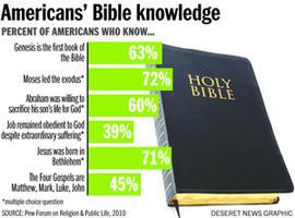 epidemic of biblical illiteracy