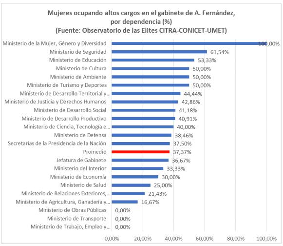 elites argentinas