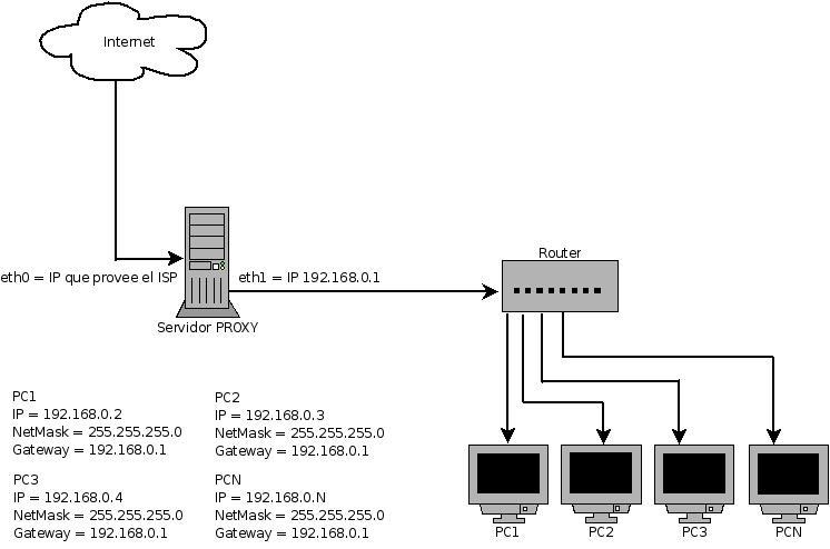 Configuracion servidor Proxy Linux