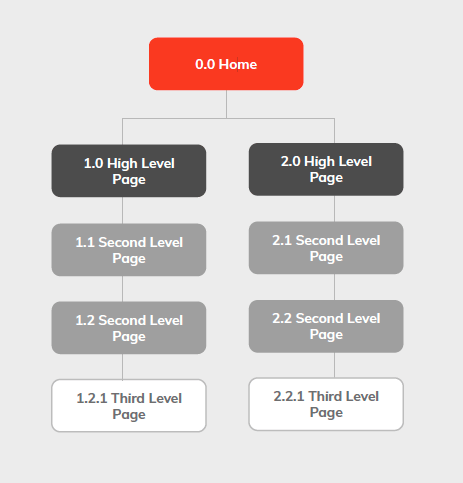 Sitemap showing homepage, high-level pages, second-level pages and third-level pages