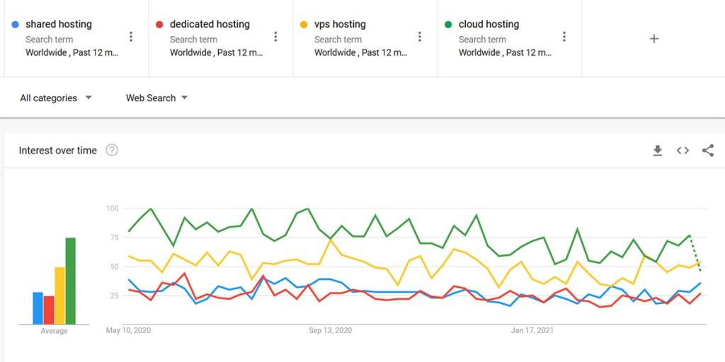 Best Web Hosting For WordPress Comparison