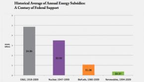 historical-energy-subsidies-100-years