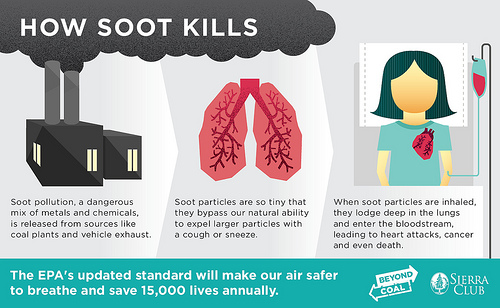 Do you like to breathe? Then you'll like the new EPA standards on soot particles