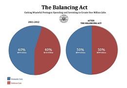 balancing-act-deficit-reduction