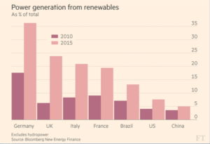 Renewably generated electricity grows 70 percent in top 20 economies—U.S. has some catching up to do