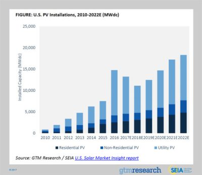 GTM-solar-energy-installations-us-projected