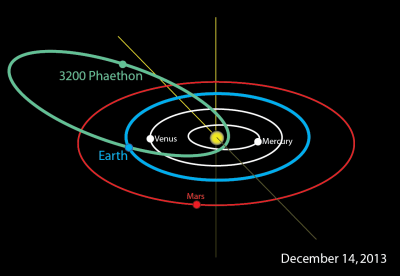 gravity and climate change - asteroid orbit