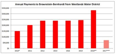 Payments to Brownstein-Bernhart for Delta Tunnels lobbying