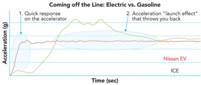 torque of electric vehicles vs gas vehicles