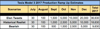 tesla model 3 production ramp-up scenario