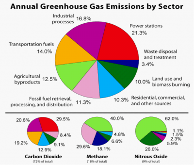 greenhouse gas emissions by radiant green energy
