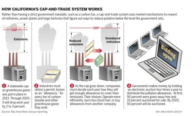 how california's cap-and-trade works