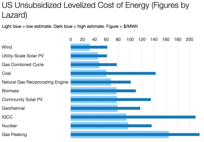 Subsidized, levelized costs: Wind and solar are cheaper than coal and nuclear