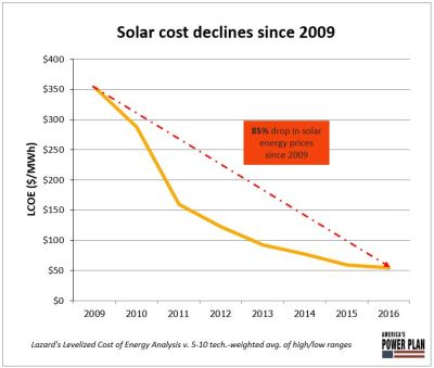 falling price of solar energy
