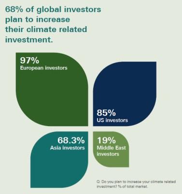 green investors