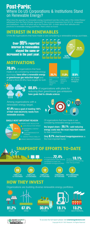 Smart Energy Decisions climate change adaptation